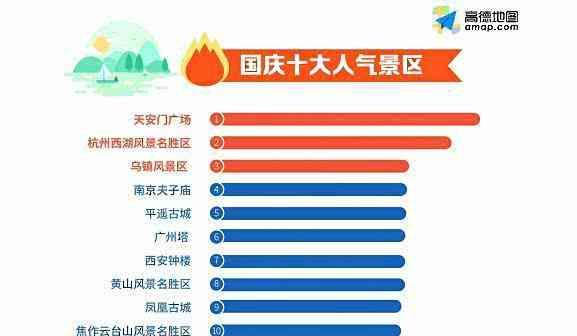 2018国庆十大人气景区