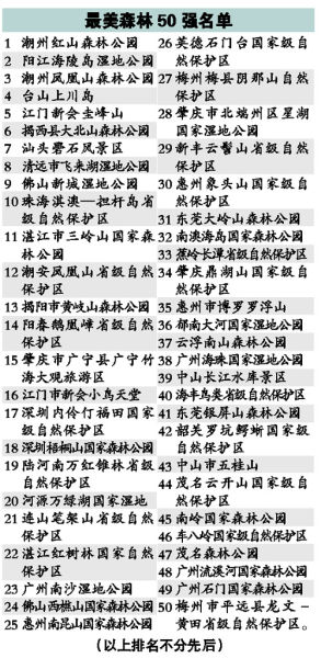 广东最美森林50强名单 广东森林旅游